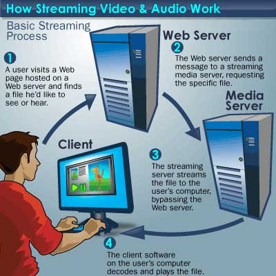 Video Streaming Flow